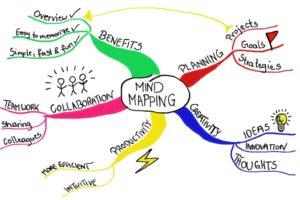 Mentalne mape: Detaljan vodič za učenje